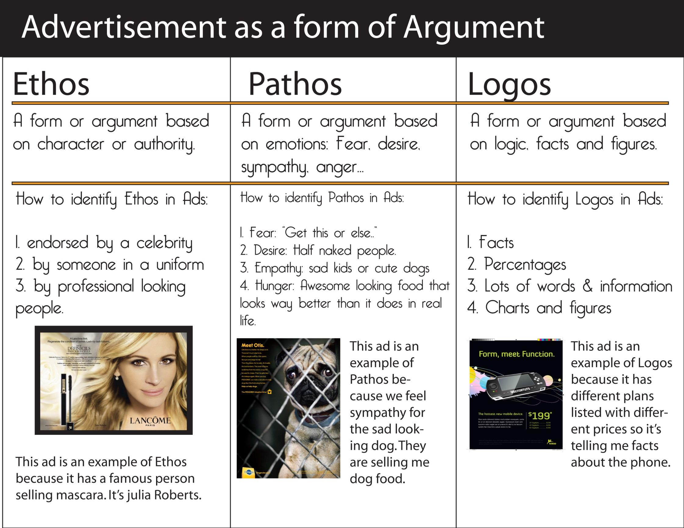 Ad Analysis Essay Ethos Pathos Logos Lesson - image 5
