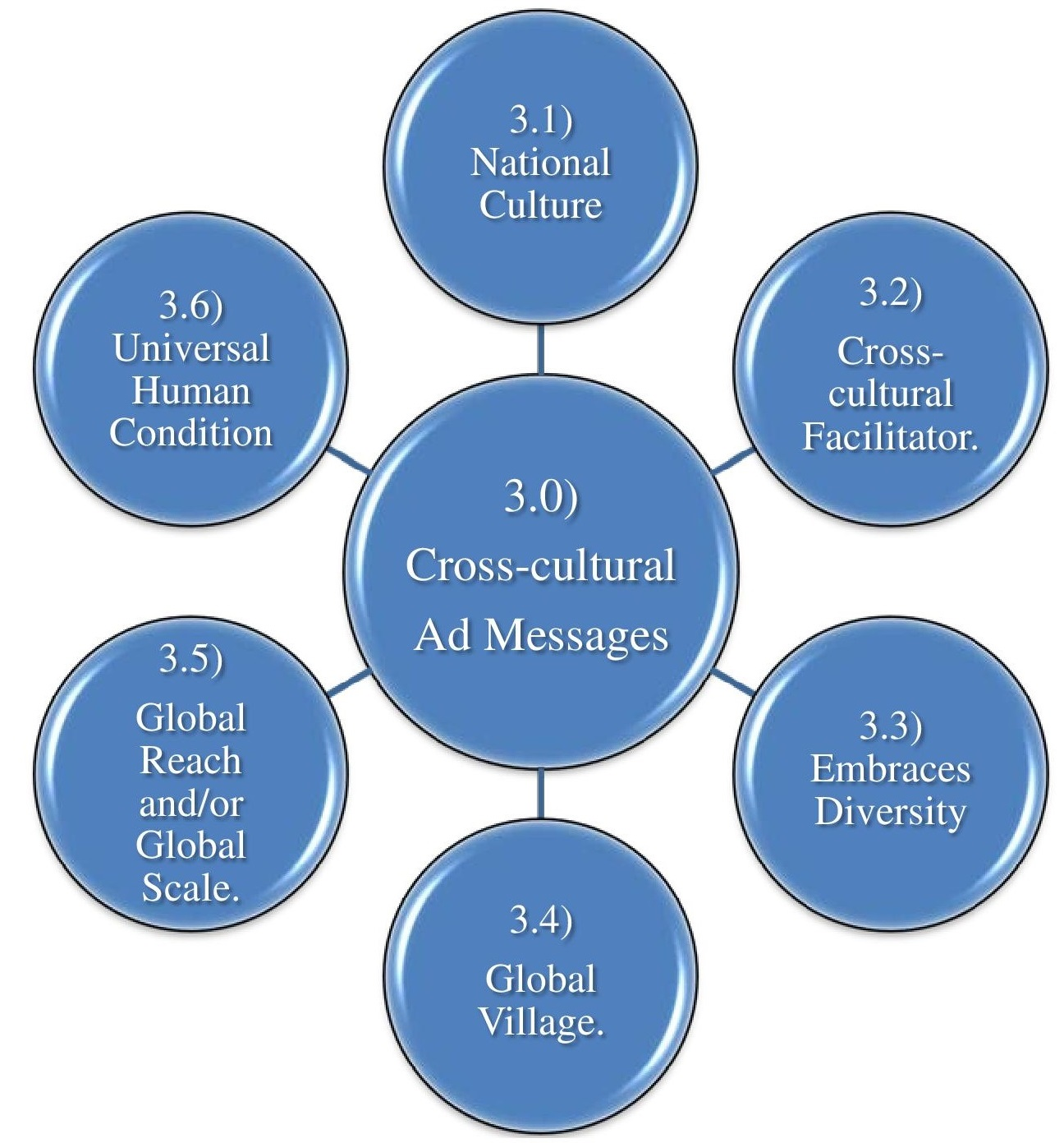 Research papers on cross-cultural