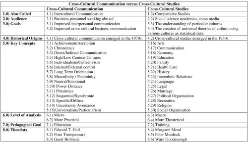 Cross-Cultural Communication versus Cross-Cultural Studies Table Resized