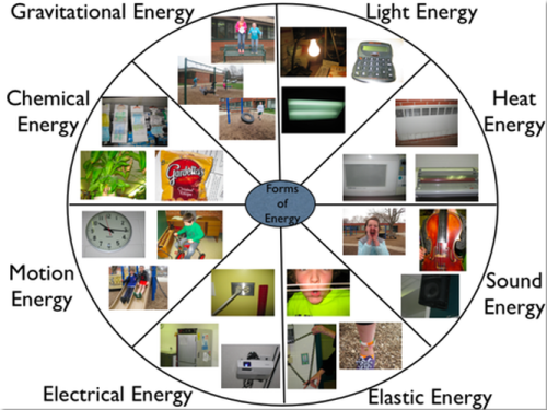 1.0) Forms of Energy