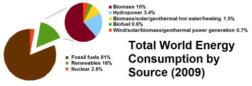 1.2) Total_World_Energy_Consumption_by_Source_2009