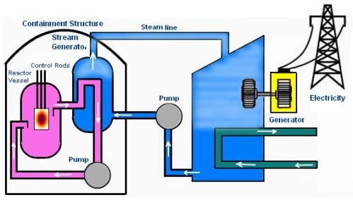 10.0) nuclear-power-plant