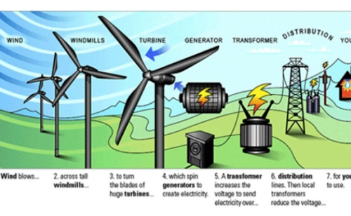 11.1) Wind Power