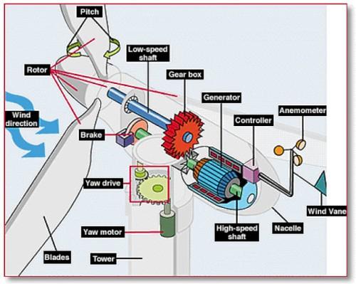 wind turbine exploded diagram