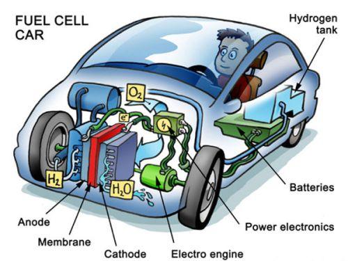13.1) Hydrogen Car