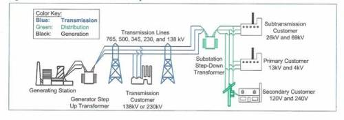 14.0) Electrical Power System