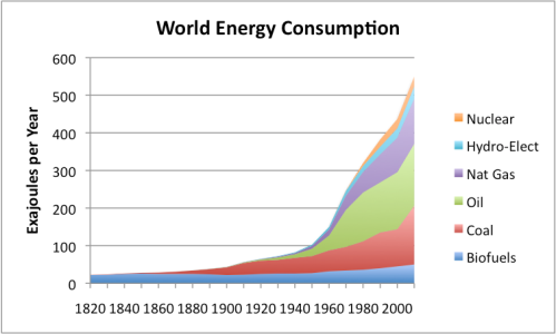 16.1) world-energy-consumption-by-source