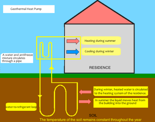 4.0) Geothermal Energy House