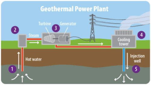 4.1) Geothermal Power Plant
