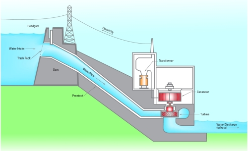 5.0) Hydroelectric Energy