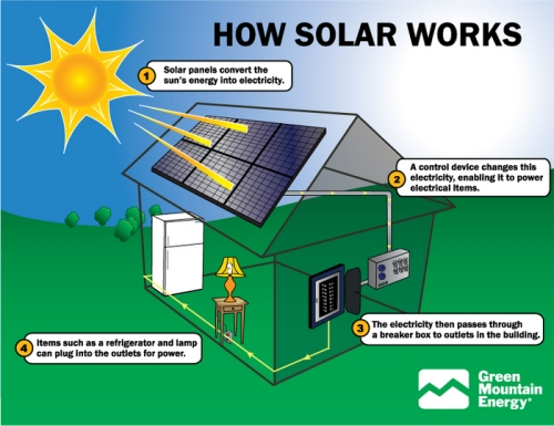 9.0) How solar power works