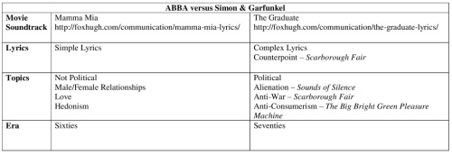 ABBA versus Simon and Garfunkel Resized