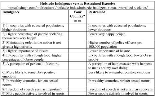 Hofstede Indulgence versus Restrained Exercise Resized