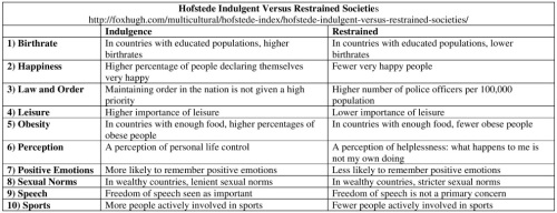 Hofstede Indulgence vs Restrained Table Resized