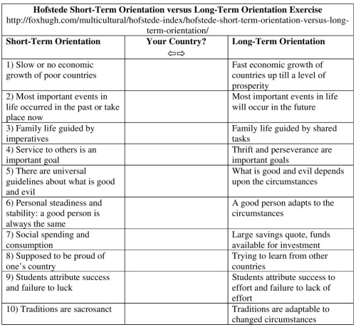 Hofstede Short-Term Orientation versus Long-Term Orientation Exercise Resized