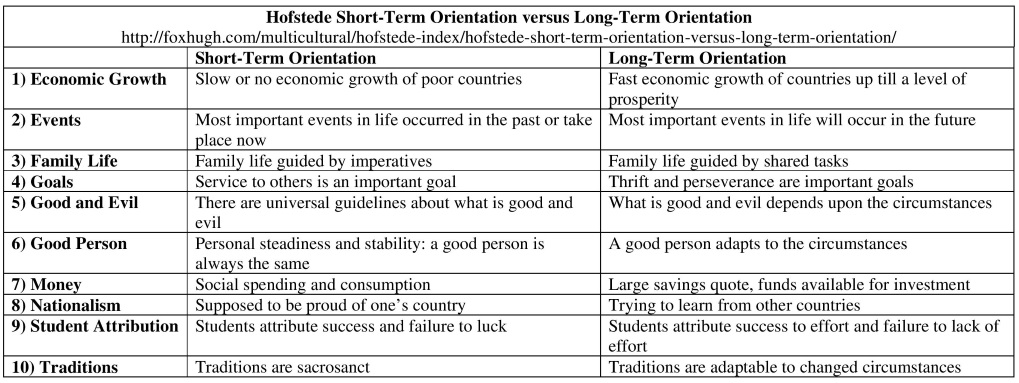 time orientation 2 essay Compare-and-contrast essay: orientations of western and asian people  the next clear difference is time orientation and event orientation if any westerner has .