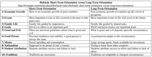 Hofstede Short-Term Orientation vs Long-Term Orientation Table Resized