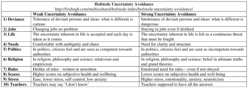 Hofstede Uncertainty Avoidance Table Resized