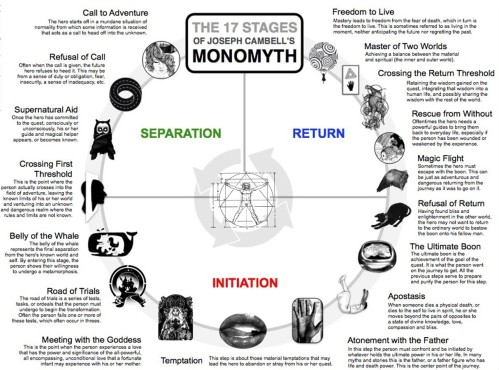 Monomyth 17 Stages