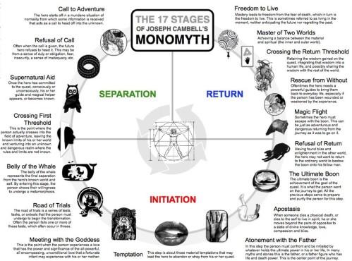 Monomyth 17 Stages