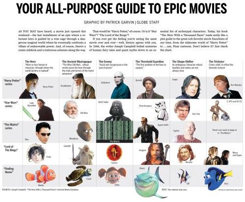 Monomyth Epic Movies