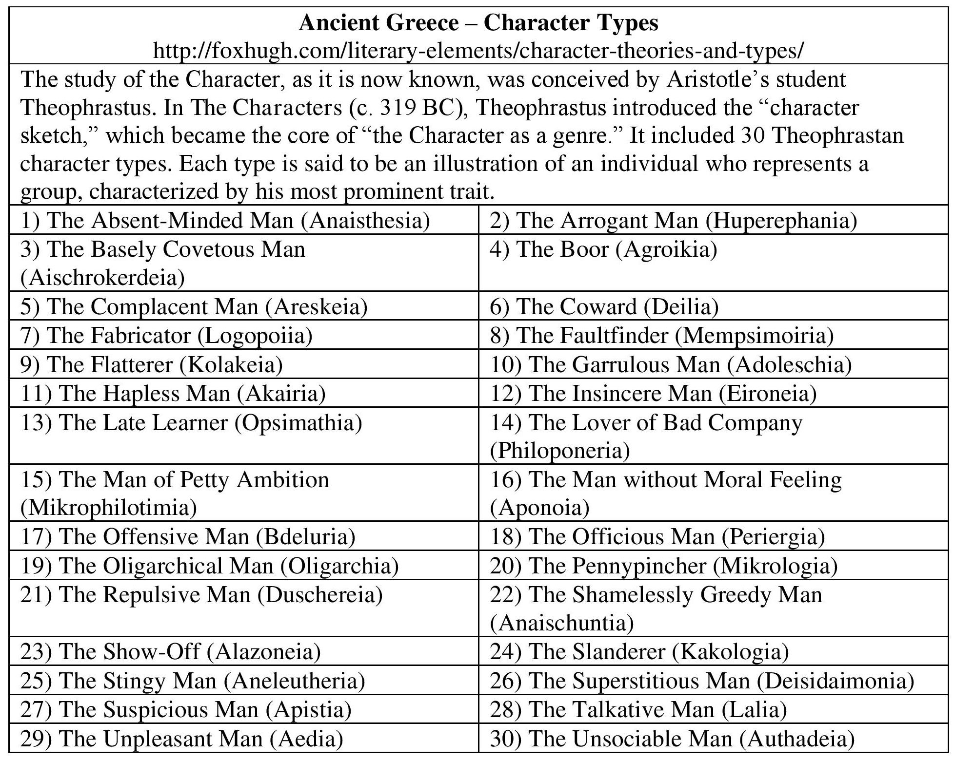 character theories and types hugh fox iii 1 basic character types 2 ancient character types