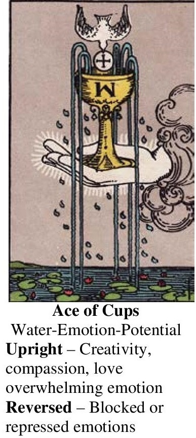 22-Tarot-Ace of Cups-Annotated