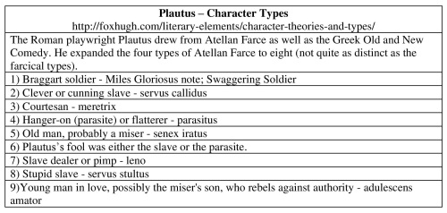 3-Plautus – Character Types