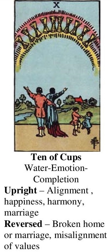 31-Tarot-Ten of Cups-Annotated