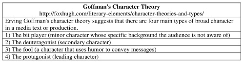 4-Goffman's Character Theory