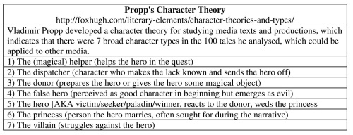 5-Propp's 1 Character Theory