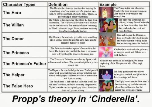6-Propp's 2 Cinderella