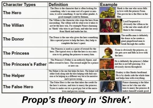 7-Propp's 3 Shrek