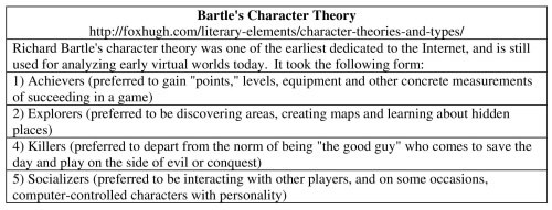 8-Bartle's Character Theory