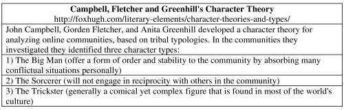 9-Campbell, Fletcher and Greenhill's Character Theory