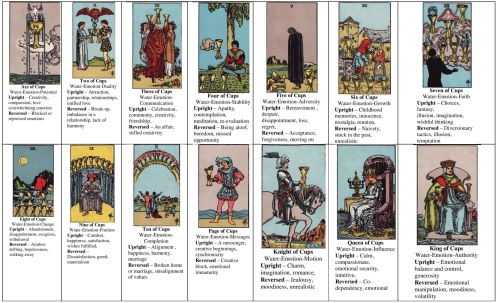 Annotated Minor Arcana Suites 1 Cups