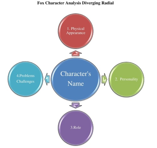 Fox Character Analysis Diverging Radial Resized