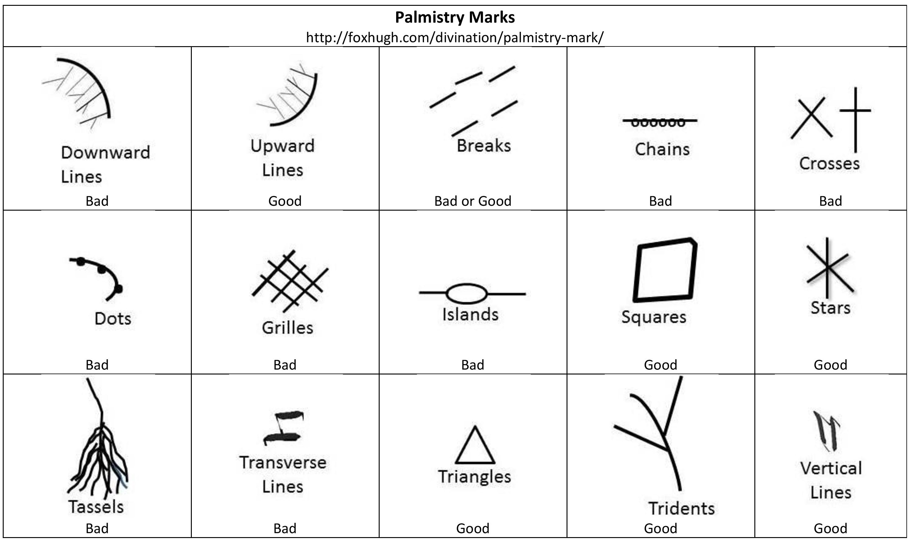 Different Kinds Of Lines In Art And Their Meanings : Palmistry marks hugh fox iii