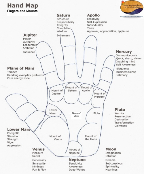 Palmistry Mounts Resized