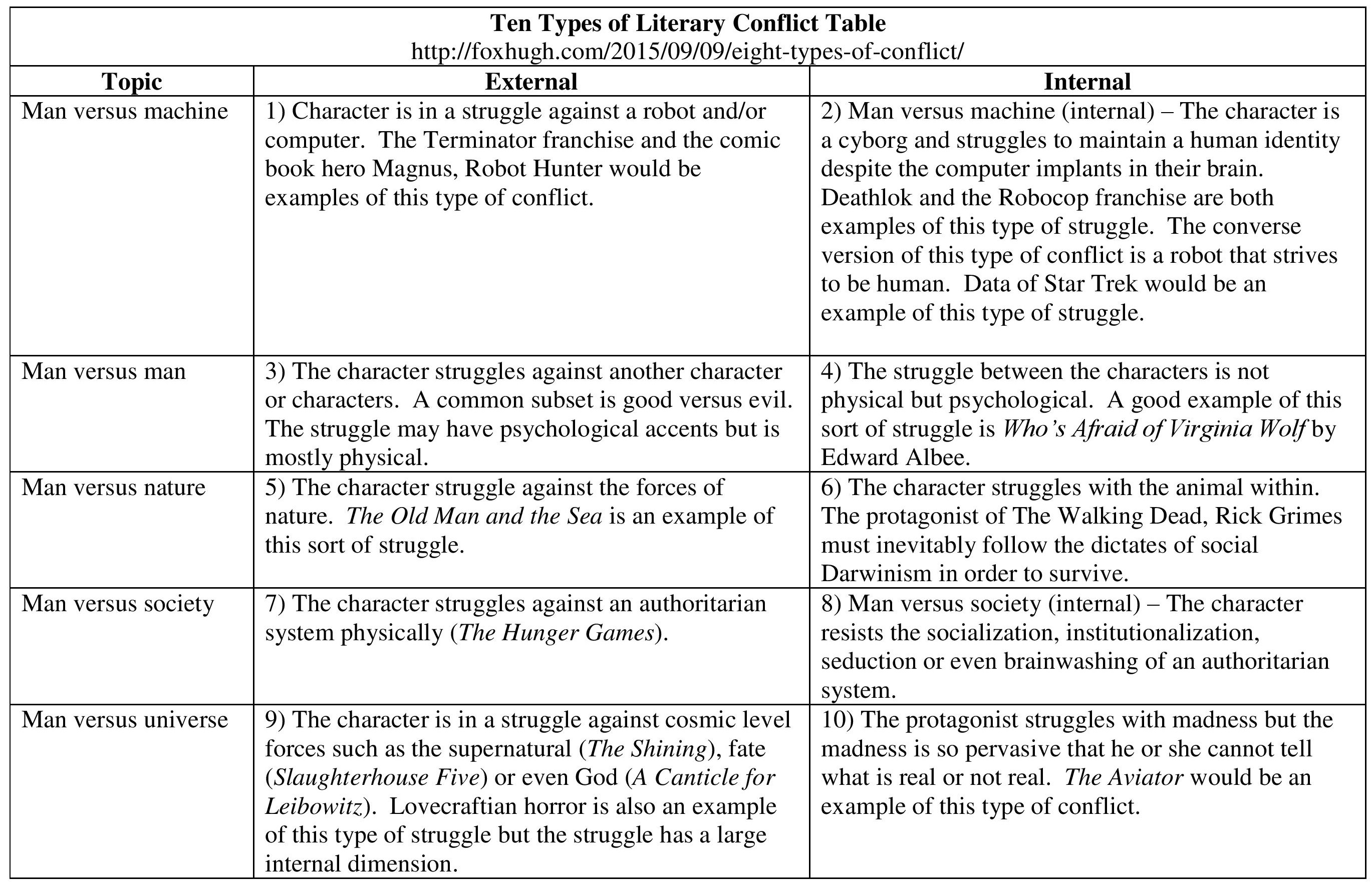 conflict essay external internal king lear Hamlet battles the feeling to take action against the play's main antagonist king claudius because he lacks the confidence to do so essay about internal and external conflicts an individual's response to conditions of internal and external conflict is effectively.