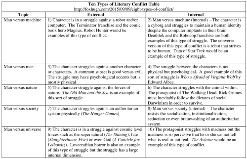 Ten Types of Conflict Table