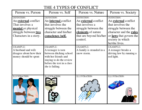Frozen Literary Elements – Conflict in Literature Worksheets