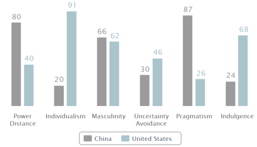 Hofstede US vs China