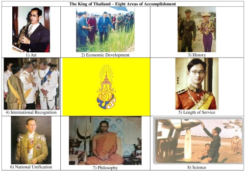 King of Thailand Eight Areas of Accomplishment
