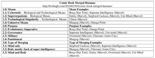 Comic Book Merged Humans Table Resized