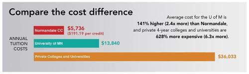 compare-the-cost-community-college-vs-4-year-1000x300