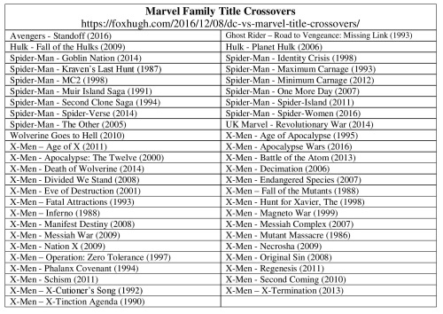 2marvel-family-title-crossovers-table