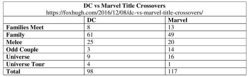 3dc-vs-marvel-title-crossovers-table