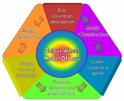 color-wheel-theory-of-love