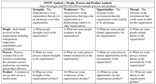 swot-people-process-and-product-analysis-table